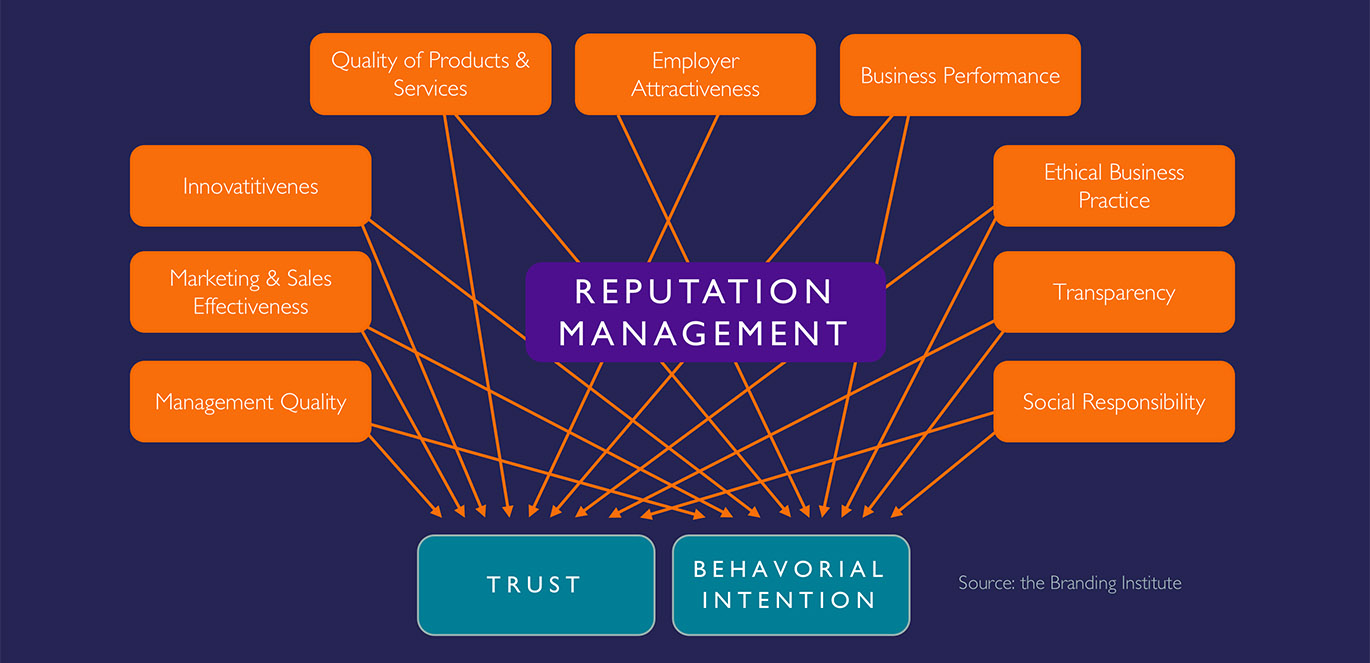 9 Dimensions of Reputation Management